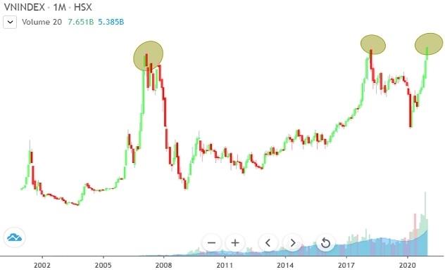 VN-Index ở vùng lịch sử, nhà đầu tư nên làm gì?
