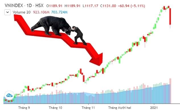 """Lời giải cho cú """"giảm sốc"""" của thị trường chứng khoán"""