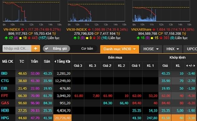 Thị trường chứng khoán: 3 năm 1 kịch bản?