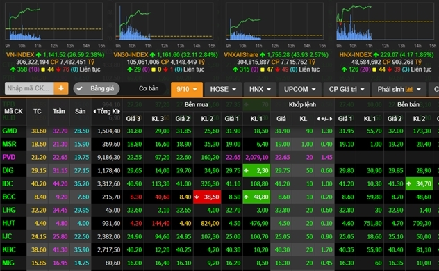 VN-Index hướng đến vùng 1.150 điểm