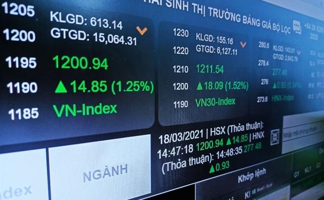 Chỉ số VN-Index đóng cửa ngay 1.200 điểm
