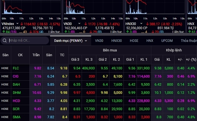Cổ phiếu penny dậy sóng