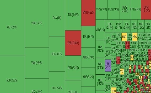 VN-Index chính thức vượt đỉnh lịch sử