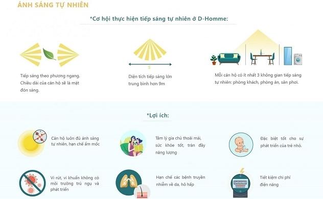 """D-Homme - Thế hệ căn hộ """"may đo"""" tăng cường chức năng sức khỏe và an ninh toàn diện"""
