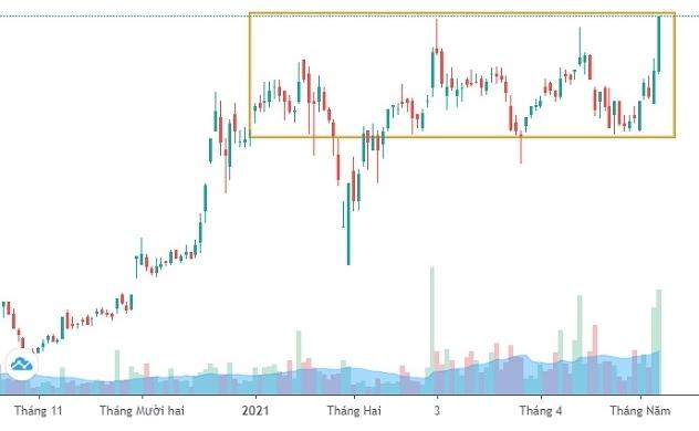 Cổ phiếu TPB đã tới thời điểm