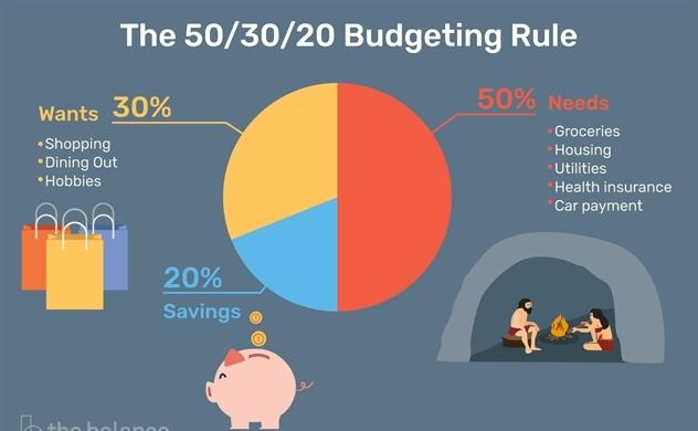 Quy tắc 50-30-20 trong quản lý tài chính cá nhân