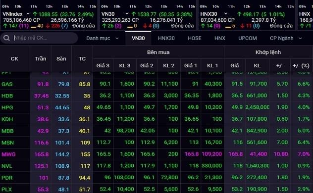 Loạt cổ phiếu tăng trần, VN-Index  tăng hơn 33 điểm