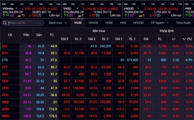 Thị trường chứng khoán: Áp lực bán ngày càng tăng