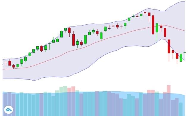 Thị trường chứng khoán đi lên trong nghi ngờ?