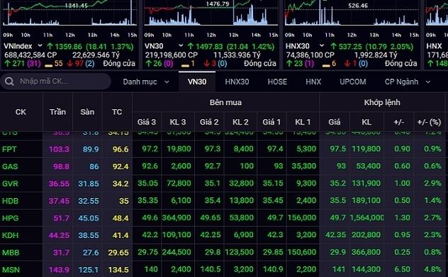Dòng tiền trở lại, VN-Index bứt phá hơn 18 điểm
