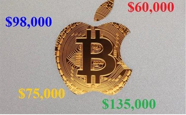 Giá Bitcoin có thể lên tới 6 con số ngay trong năm 2021